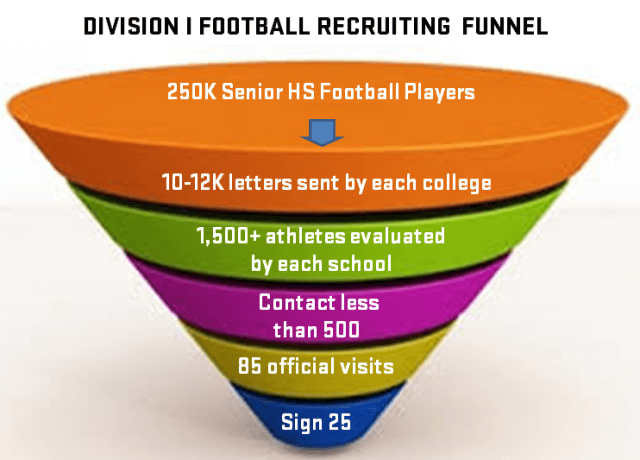 Recruiting Column: The College Recruiting Funnel